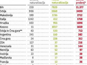'Državljanstvo: kar je dosegljivo Argentincu, ni dosegljivo Bosancu'