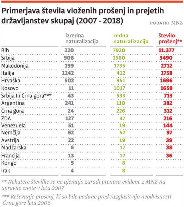 Vir: Dnevnik, 14.11.2019