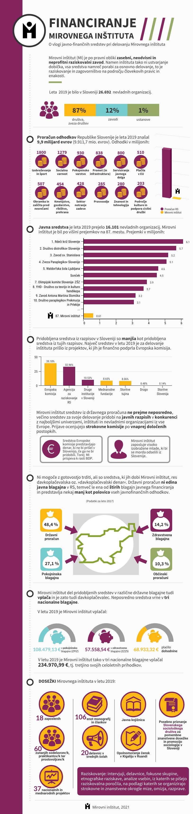 infografika financiranje MI