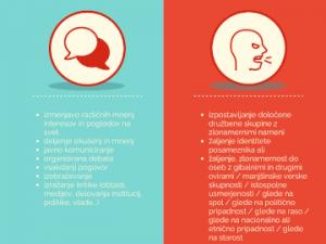 Infografika: Sovražni govor ni isto kot svoboda govora
